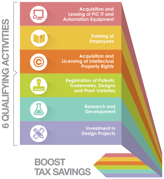 6 Qualifying Activities for Productivity and Innovation Credit Scheme